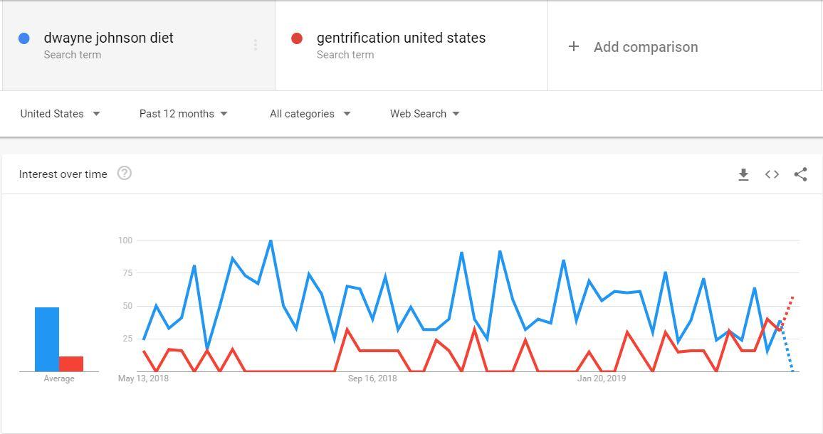 Gentrification vs Dwayne Johnson Trend