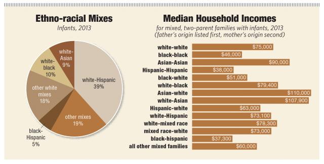 Racial Income Disparities